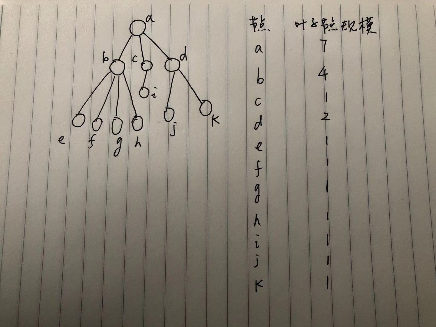 sorted-tree-nodes
